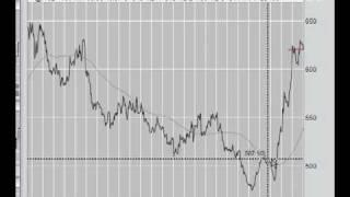 Wheat And Grains Futures And Options Trading Tutorial Information On Russian Drought