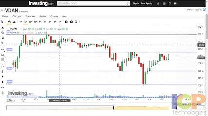 Inside Bar Trading Strategy   Share Market Video Tutorials