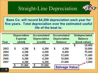 Financial Accounting Online Tutorial 8 | Plant And Intangible Assets | Straight-Line Depreciation Ca