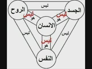 شرح الثالوث بطريقه مبسّطه ليفهمه نصارى اقباط مصر