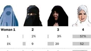 Muslim Women Should Dress This Way (Or That Way)