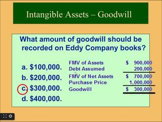 Financial Accounting Online Tutorial 11 | Intangible Assets - Goodwill, Copyrights, Patents, Tradema