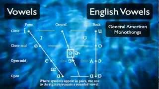 Pronunciation Tutorial 3: English Vowels And The International Phonetic Alphabet
