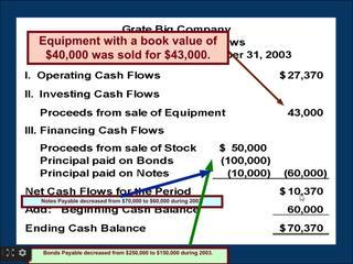 Financial Accounting Online Tutorial 16 | Statement Of Cash Flows | Direct Method With Solved Exampl