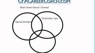 What Career Should I Choose?