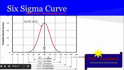 PMP® Exam Prep Online, PMP Tutorial 31  | Quality And Cost Concept  Quality Vs Grade | Six Sigma | P